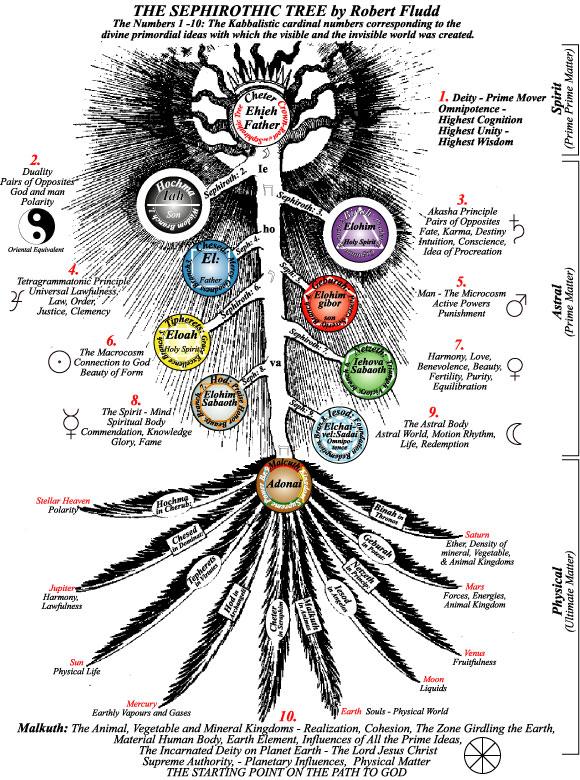 Fludd Sephirothic Tree with Bardon Info web